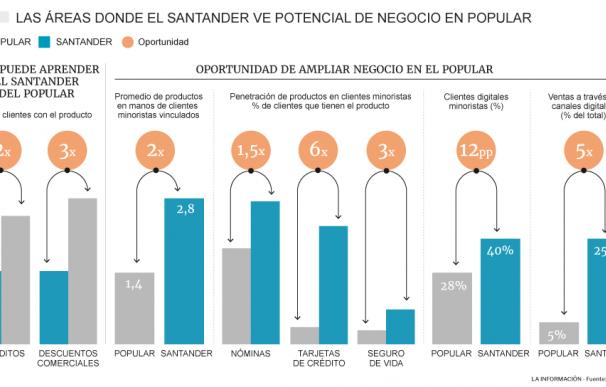 Oportunidades de negocio para el Santander en el Popular