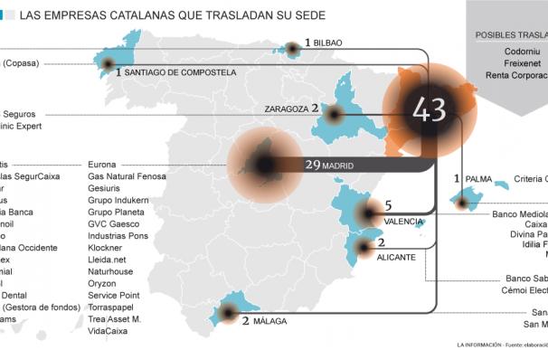 Gráfico Mudanza Empresas de Cataluña