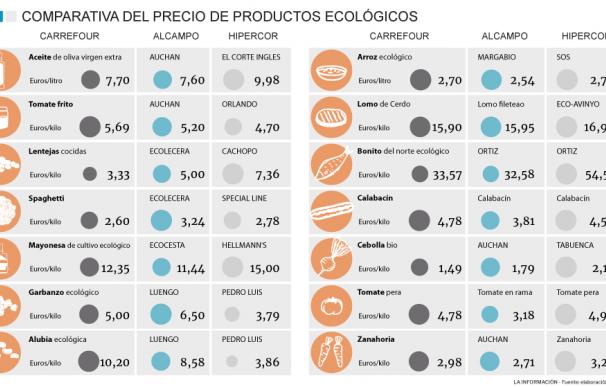 Comparativa cesta de la compra ecológica