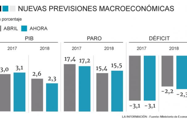 El Gobierno modifica sus previsiones macroeconómicas