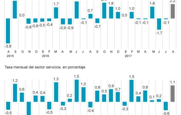 El tirón de la industria y los servicios en agosto