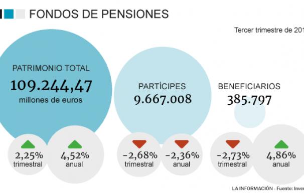 Gráfico fondo de pensiones, ahorradores, datos de Inverco