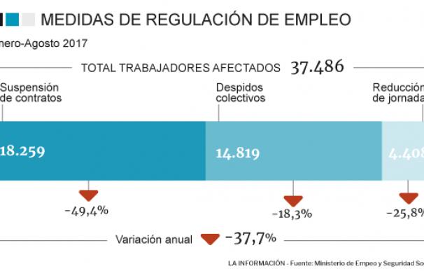 Trabajadores afectados por EREs hasta agosto