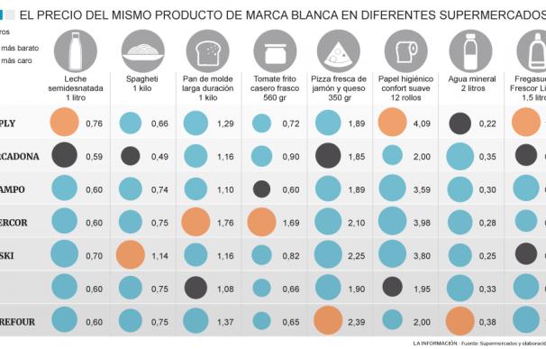 Comparativa cesta de la compra marca blanca