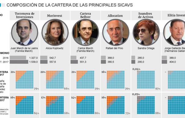 Las grandes fortunas dejan de invertir en España en pleno desafío catalán