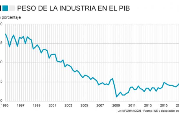 PESO INDUSTRIA PIB