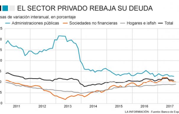 El sector privado reduce su deuda en septiembre
