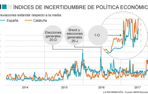 El aumento de la incertidumbre política