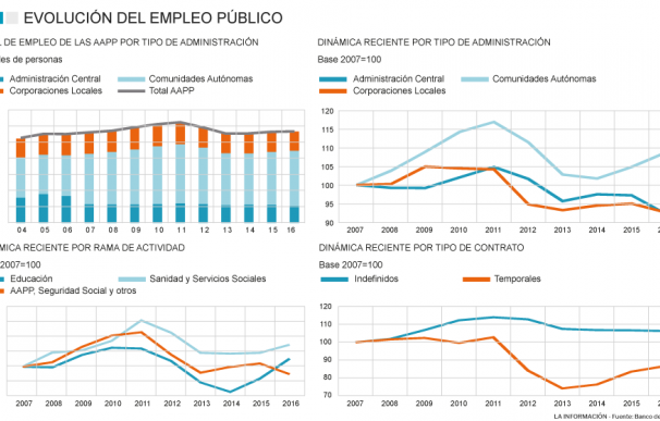 Evolución del empleo público desde 2007