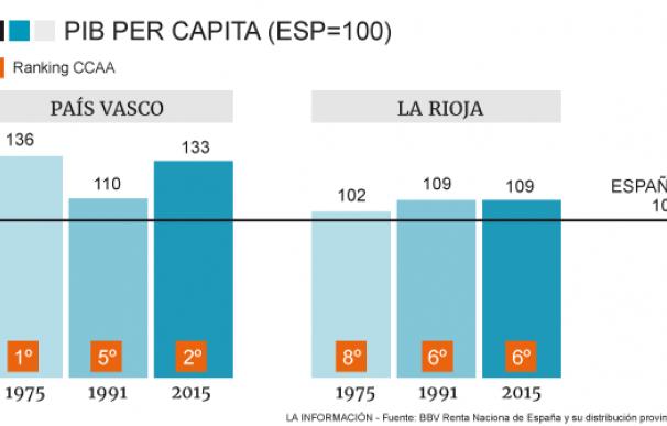 1. PIB PER CAPITA
