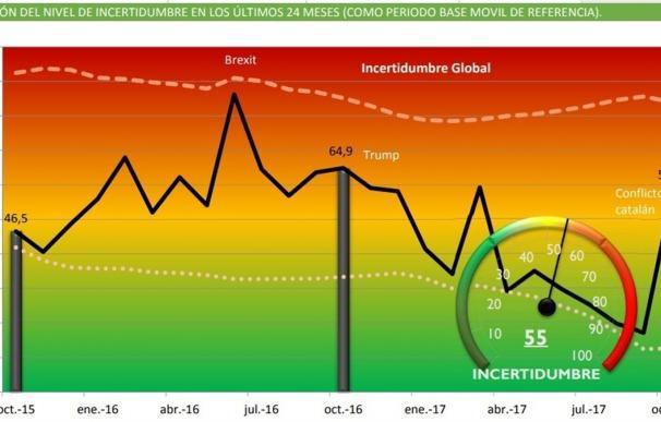 Evolución de la incertidumbre global