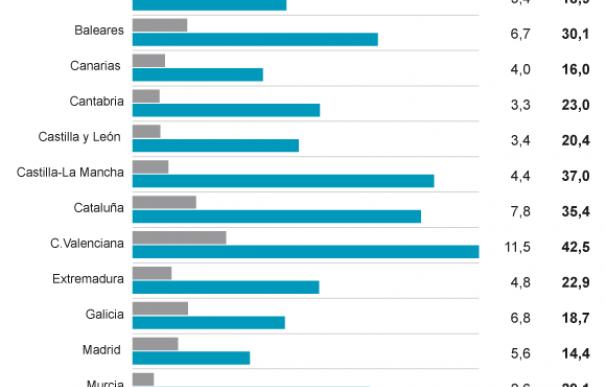 Deuda autonómica en la última década