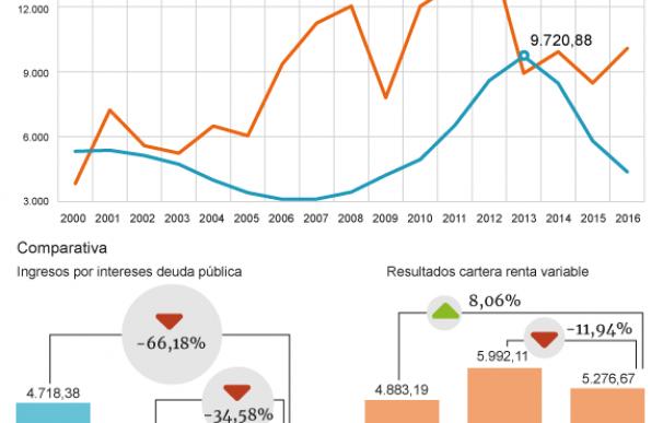 Gráfico sobre la evolución de los ingresos para la banca generados por los intereses de la deuda pública
