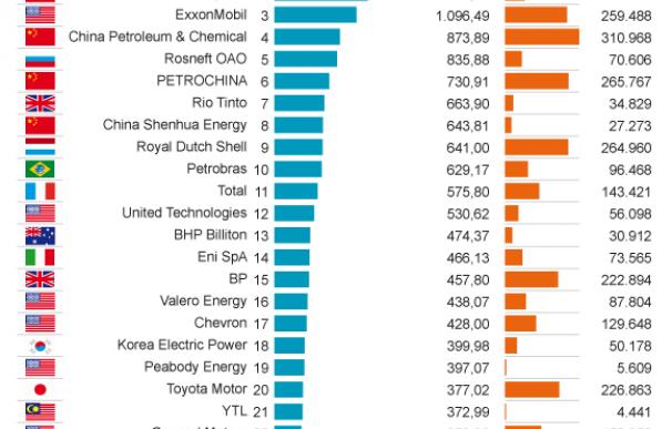 Gráfico de emisiones por empresas.