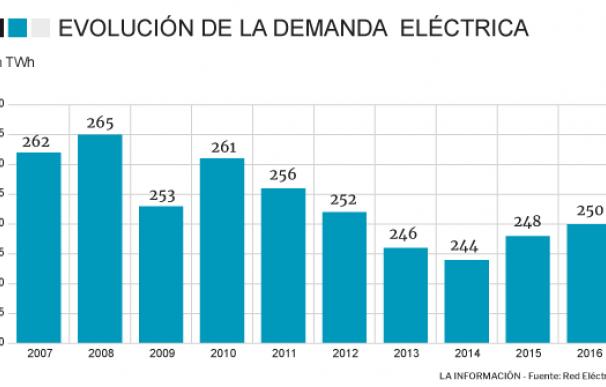 Evolución demanda eléctrica.