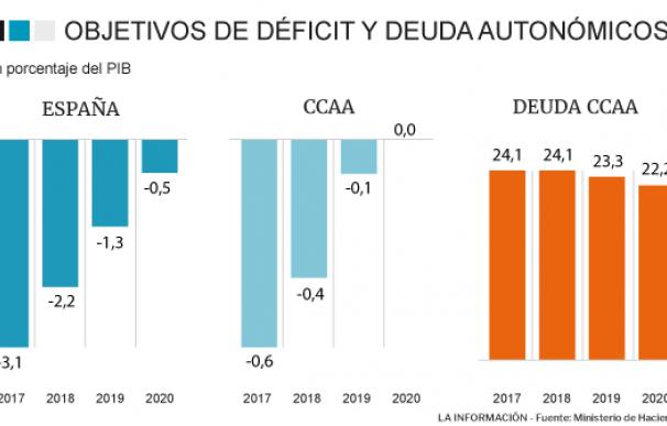 Objetivos de déficit autonómicos