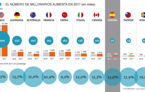 Evolución del número de millonarios en los principales países del mundo