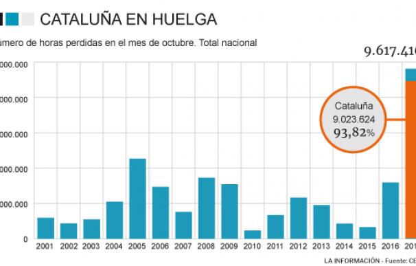 Horas perdidas huelgas octubre Cataluña