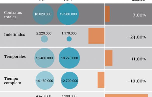 Precarización de los contratos desde 2007