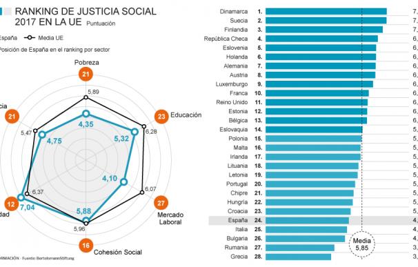 Bertelsmann golpea a España y la sitúa en la cola del ranking de justicia social