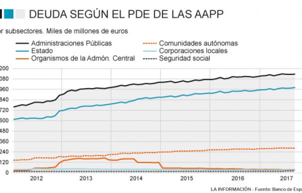Deuda pública de las AAPP