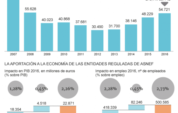 Gráfico con la evolución del crédito al consumo de Asnef.