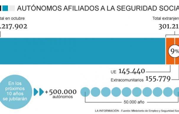 Los extranjeros, claves para garantizar la pensión de los autónomos en diez años