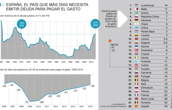 El Día de la Deuda para España