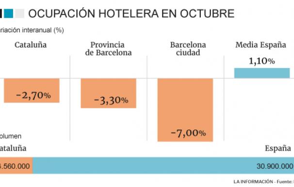 Estancias hoteleras en Cataluña en octubre