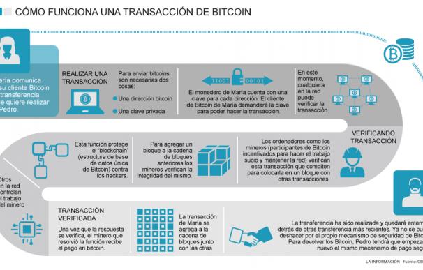 Cómo funciona una transacción de bitcoin