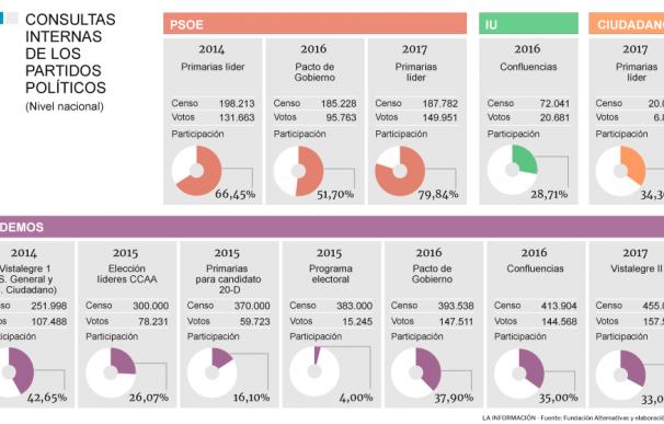 La evolución de las consultas populares desde 2014