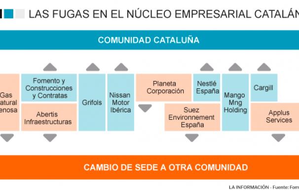 Las fugas en el núcleo empresarial catalán