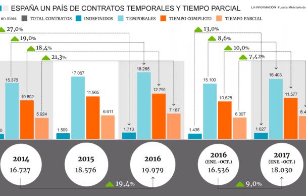 grafico contratos