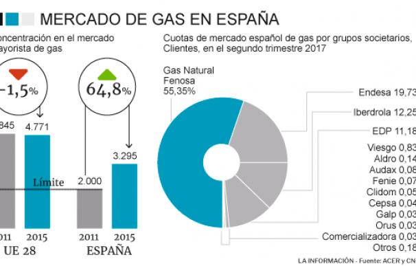 Gráfico mercado del gas.