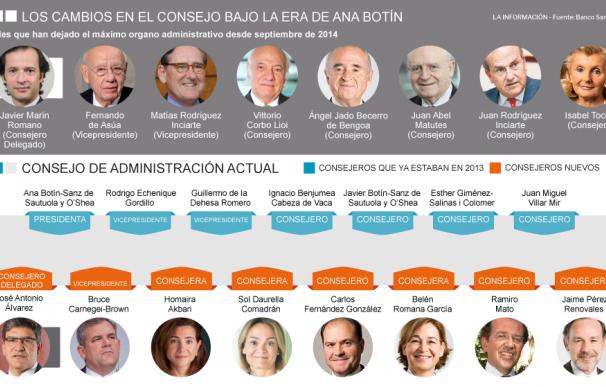 Grafico con los cambios en el consejo del Santander en la etapa Ana Botín
