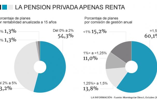 Los planes de pensiones no cumplen