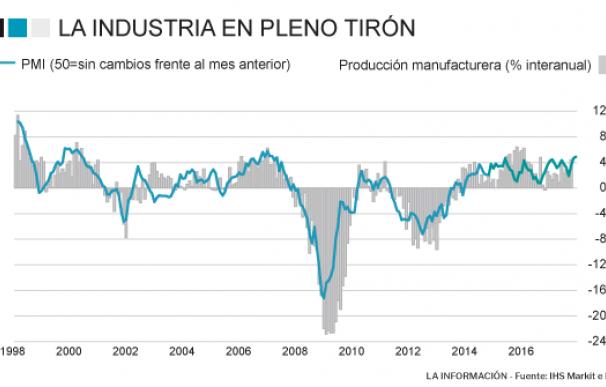 El tirón de la industria en noviembre