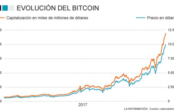 Evolución del precio y capitalización de mercado del Bitcoin
