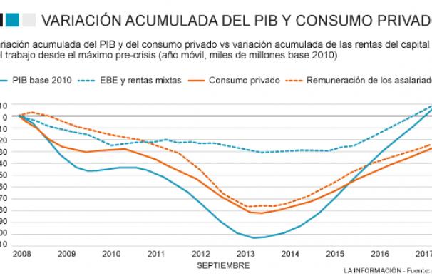 Consumo privado y PIB desde el inicio de la crisis en 2008