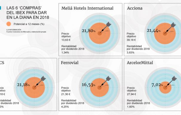 Gráfico Las cinco acciones del Ibex para 'dar en la diana' y sacarle gran rentabilidad al 2018