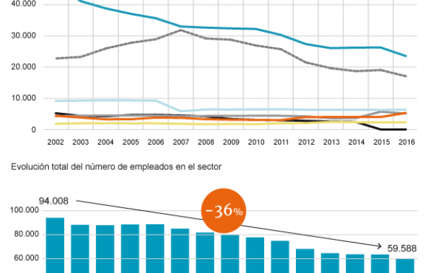 Grafíco de la evolución de las plantillas del sector audiovisual y de telecomunicaciones.