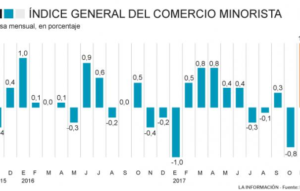 Avance del comercio minorista en noviembre