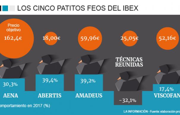 Compañías del Ibex sin potencial