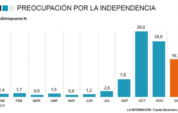 Preocupación por Cataluña en el CIS.