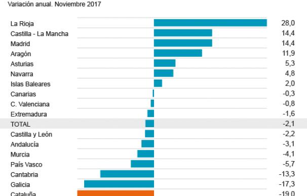 La creación de empresas se desploma en Cataluña