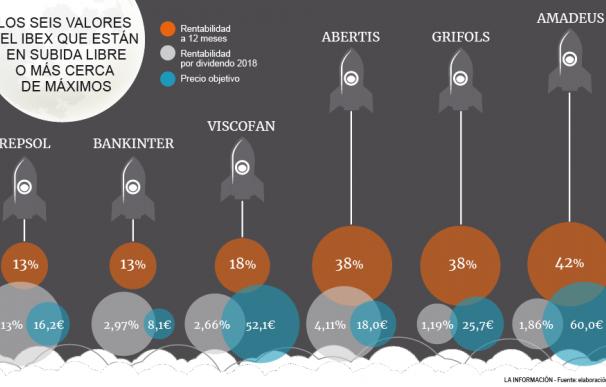 Sin mal de altura: seis acciones del Ibex que vuelan alto y estarán en subida libre