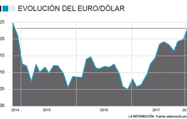 El euro tiene aún potencial alcista