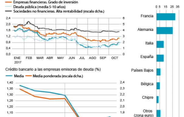 Efectos de la compra de deuda del BCE