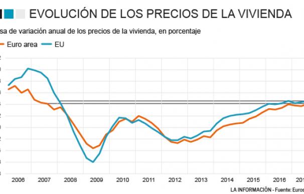 Crecimiento precios de la vivienda en la eurozona