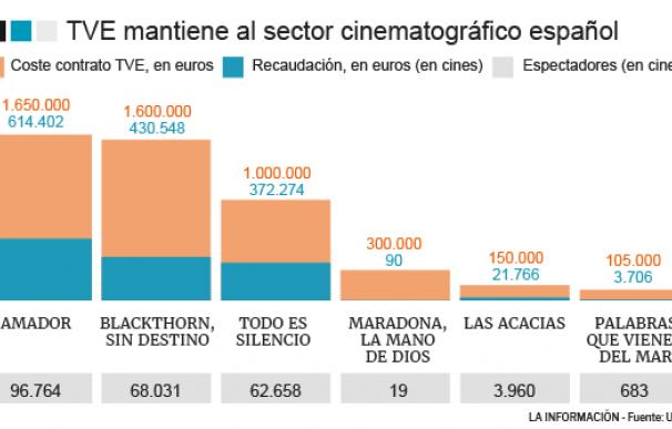 Grafico Cine